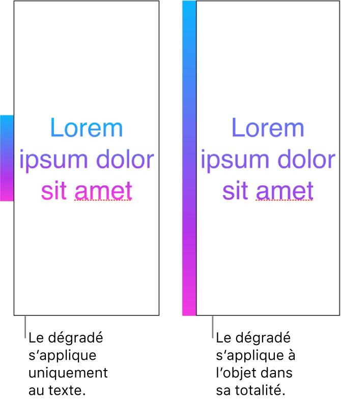 Un exemple de texte avec un dégradé appliqué uniquement au texte de manière à ce que l'ensemble du spectre de couleurs s'affiche dans le texte. À côté se trouve un autre exemple de texte avec un dégradé appliqué à l'objet en entier de manière à ce que seulement une partie du spectre des couleurs s'affiche dans le texte.