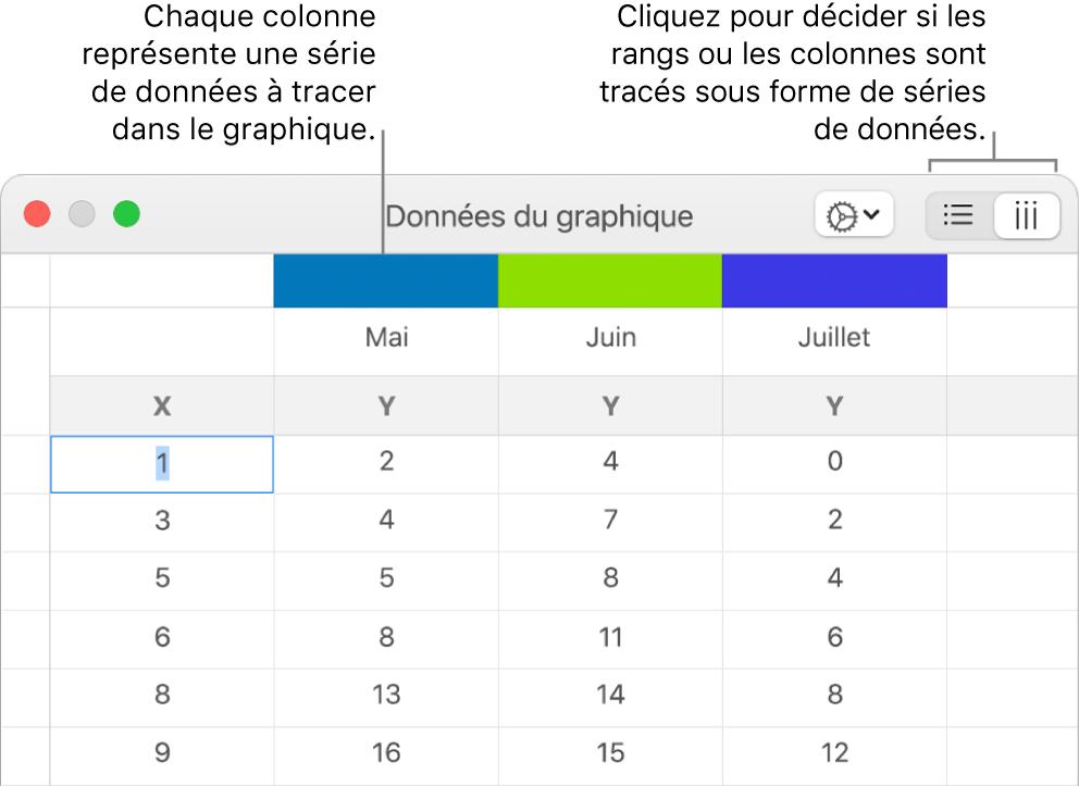 L'éditeur de graphiques accompagné des légendes des en-têtes de colonne et des boutons permettant de choisir des rangs ou des colonnes pour la série de données.