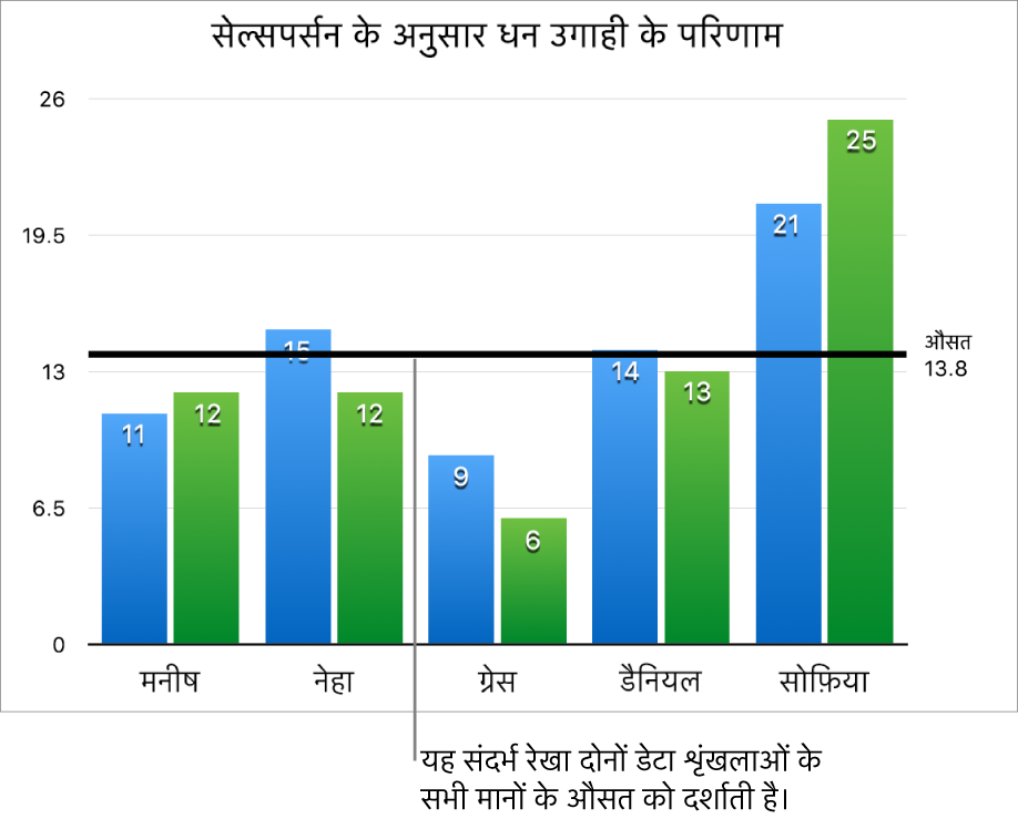 औसत मान दिखाता संदर्भ रेखा वाला स्तंभ चार्ट।