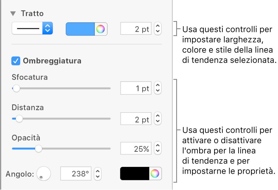 Controlli della barra laterale per modificare l'aspetto delle linee di tendenza.
