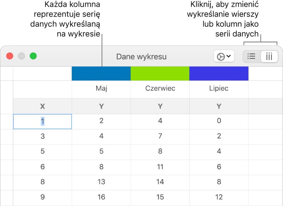Edytor danych wykresu zobjaśnieniami wskazującymi nagłówki kolumn oraz przyciski pozwalające na wybranie wierszy lub kolumn jako serii danych.