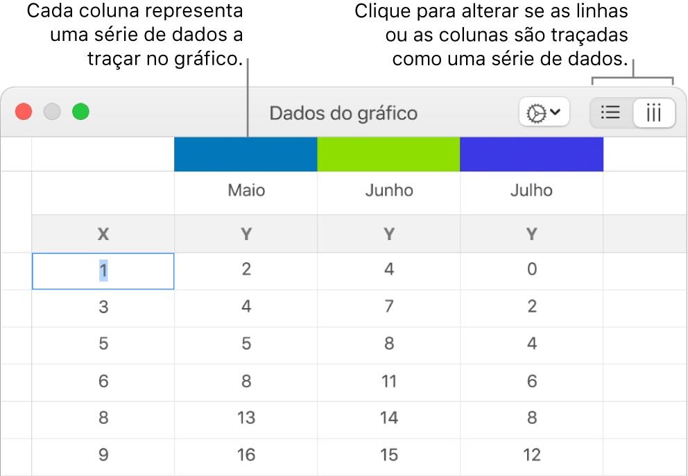O editor de dados do gráfico com referências aos cabeçalhos de coluna e aos botões para escolher linhas ou colunas para as séries de dados.