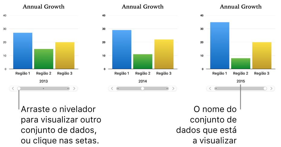 Três fases de um gráfico interativo, cada uma a ilustrar um conjunto diferente de dados.
