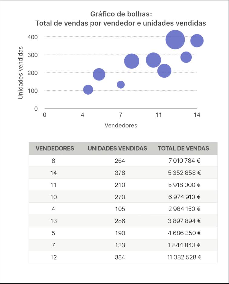 Um gráfico de bolhas a apresentar os valores totais das vendas em função do número de vendedores e das unidades vendidas.
