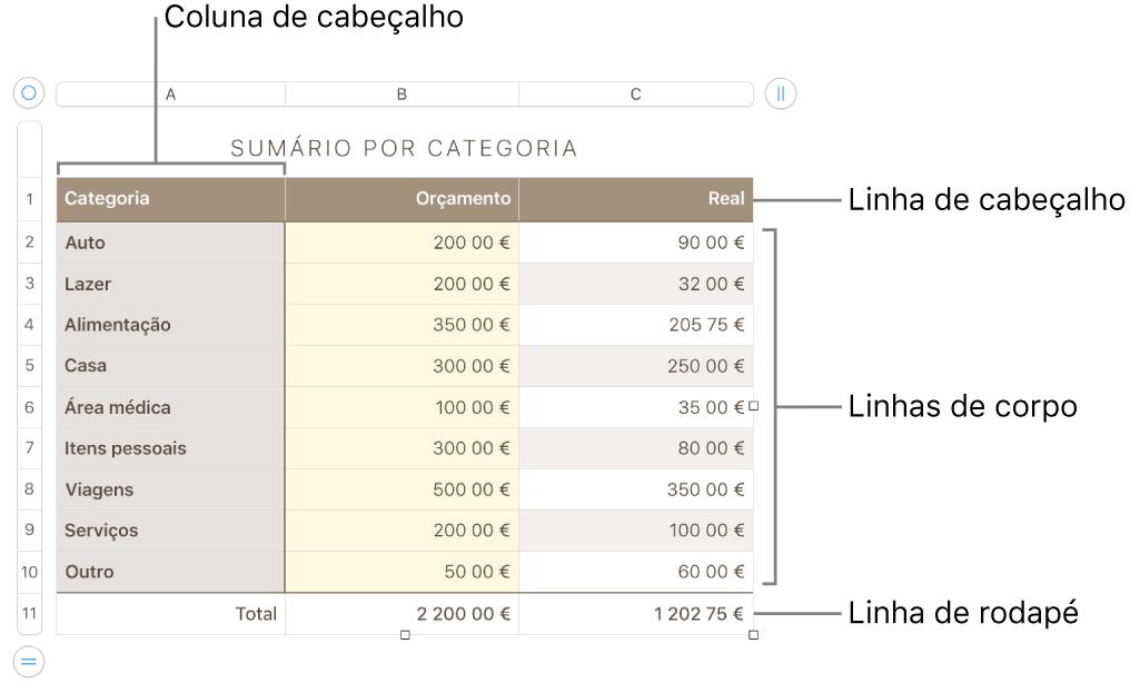 Uma tabela a mostrar as linhas e colunas de cabeçalho, corpo e rodapé e puxadores para adicionar ou eliminar linhas ou colunas.