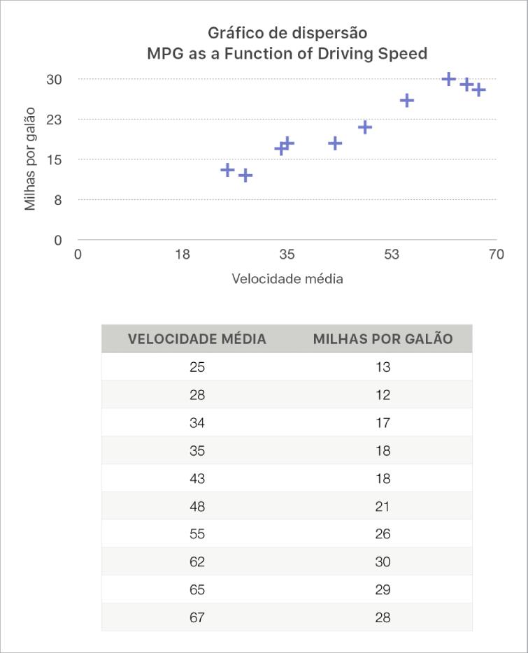 Um gráfico de dispersão a mostrar o consumo como uma função da velocidade de condução.