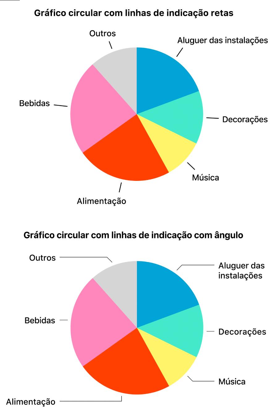 Dois gráficos circulares—um com linhas de indicação retas e o outro com linhas de indicação angulares.