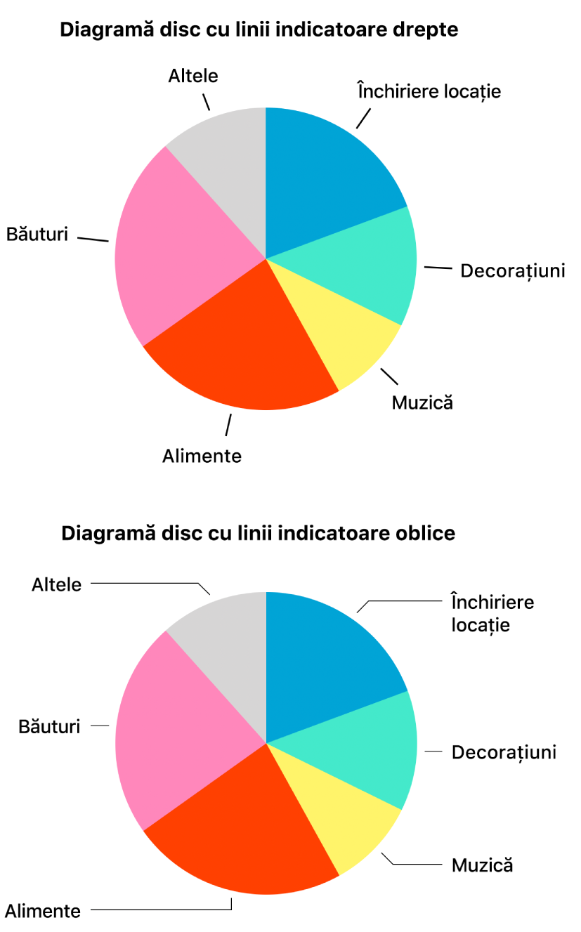 Două diagrame disc - una cu linii indicatoare drepte, cealaltă cu linii indicatoare oblice.