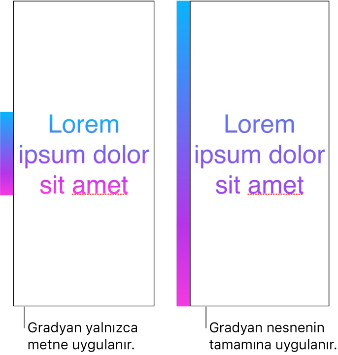 Örnek metin, gradyan yalnızca metni uygulanmış, böylece tüm renk tayfı metinde gösteriliyor. Yanında başka bir metin örneği, gradyan nesnenin tamamına uygulanmış, böylece yalnızca renk tayfının bir bölümü metinde gösteriliyor.