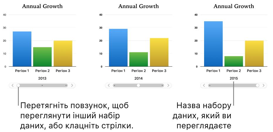 Три етапи інтерактивної діаграми, у кожному з яких відображається різний набір даних.