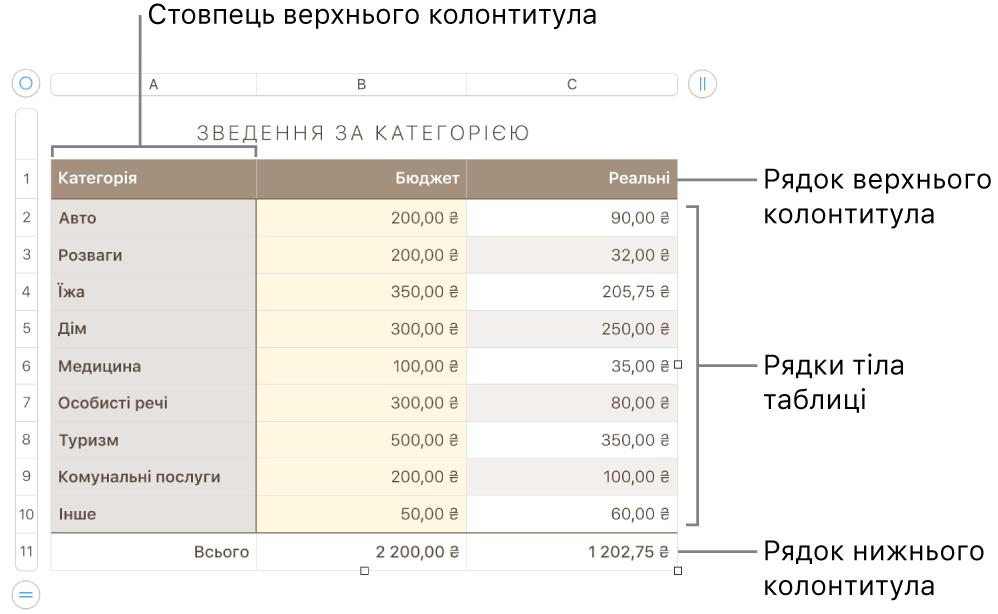Таблиця з верхнім колонтитулом, тілом таблиці, рядками та стовпцями в нижньому колонтитулі та маніпуляторами для додавання або видалення рядків чи стовпців.