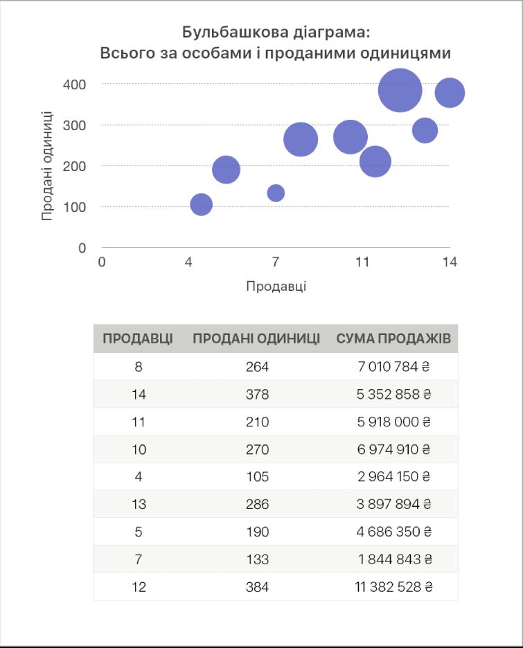 Бульбашкова діаграма з показниками обсягу продажів, розрахованими на основі кількості працівників та одиниць товару.
