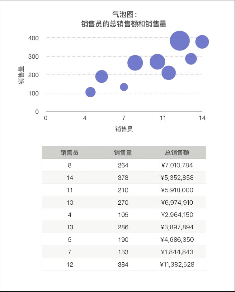 将销售总额显示为销售员数和销售数量的函数的气泡图。