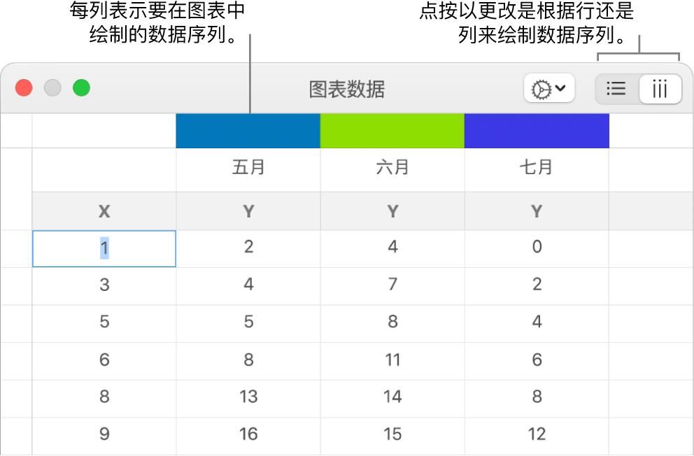 含列标题标注和用于选取数据序列行或列的按钮的图表数据编辑器。
