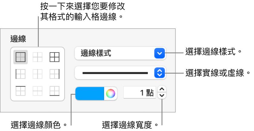 用來更改輸入格邊線外觀的側邊欄控制項目。