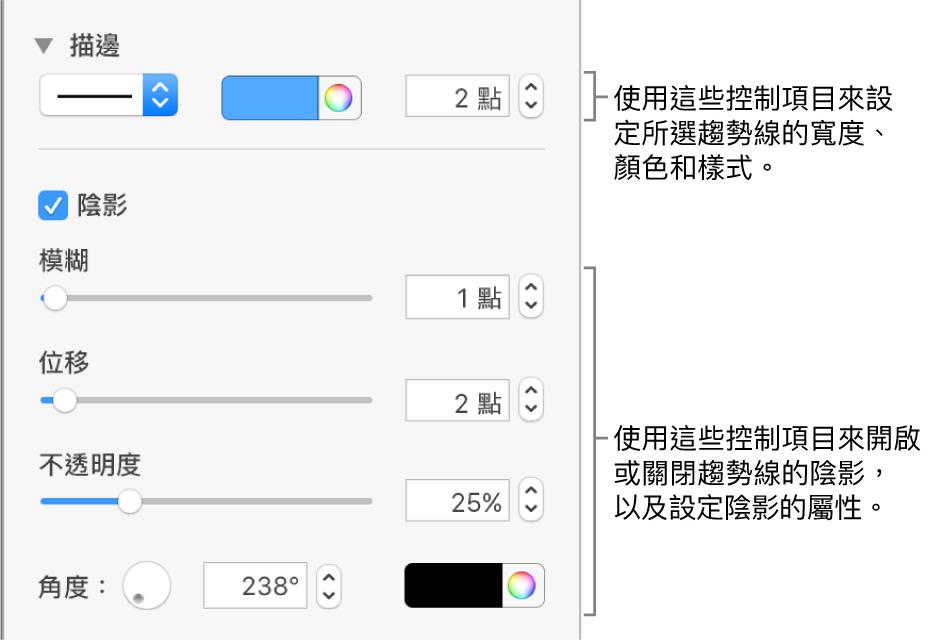 用來更改趨勢線外觀的側邊欄控制項目。