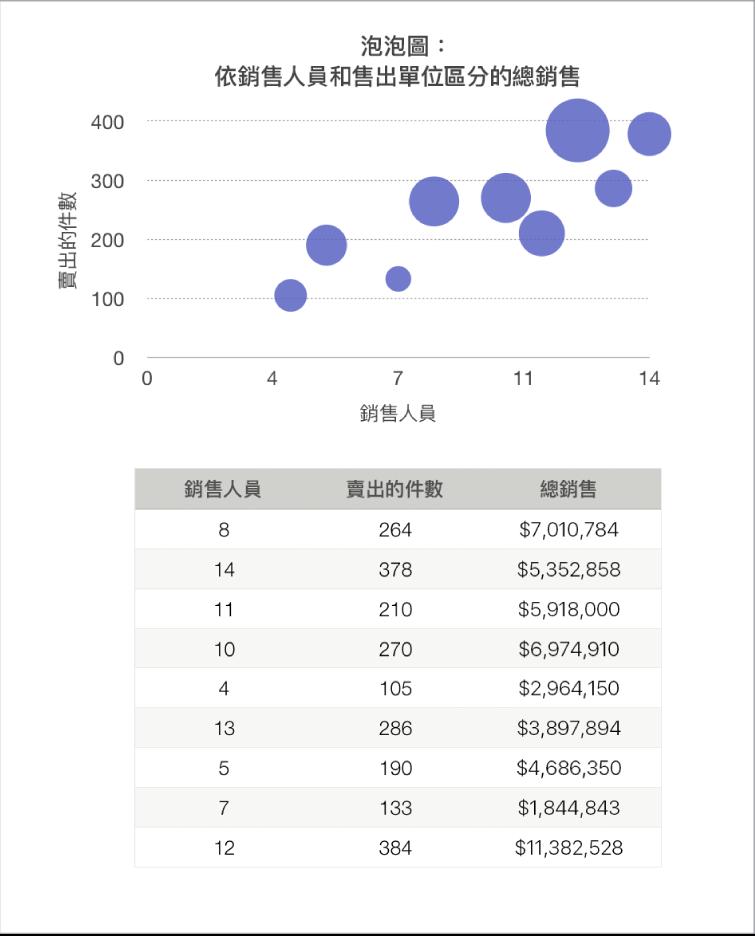 泡泡圖,顯示總銷售量作為銷售人員人數與銷售單位數的函數。
