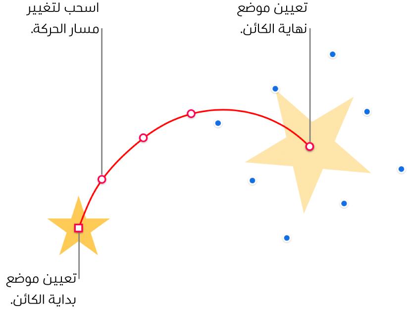كائن مع مسار حركة منحنٍ مخصص. كائن غير شفاف يظهر فيه موضع البداية وكائن شفاف يظهر فيه موضع النهائية. نقاط على امتداد المسار يمكن سحبها لتغيير شكل المسار.