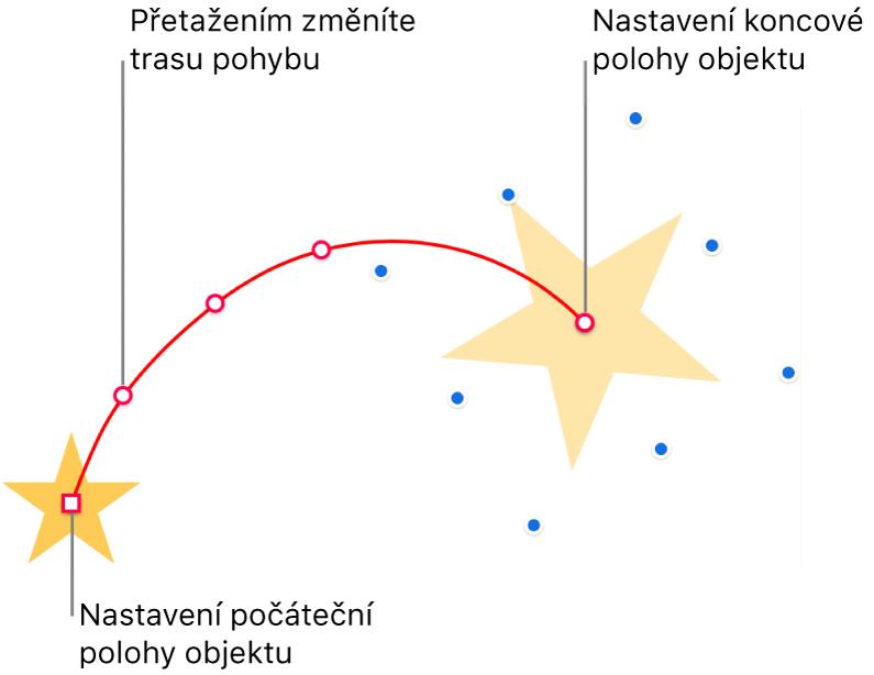 Objekt spřizpůsobenou zakřivenou dráhou pohybu. Neprůhledný objekt představuje počáteční pozici, stínový objekt představuje pozici koncovou. Přetažením bodů na dráze můžete upravit její tvar