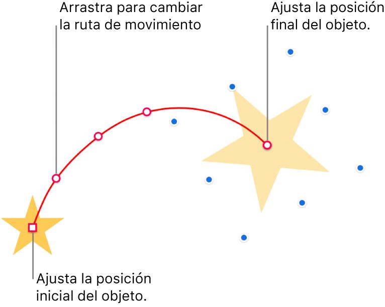 Un objeto con una trayectoria de movimiento curvo personalizado. Un objeto opaco muestra la posición inicial y un objeto fantasma muestra la posición final. Se pueden arrastrar los puntos a lo largo de la ruta para cambiar su forma.