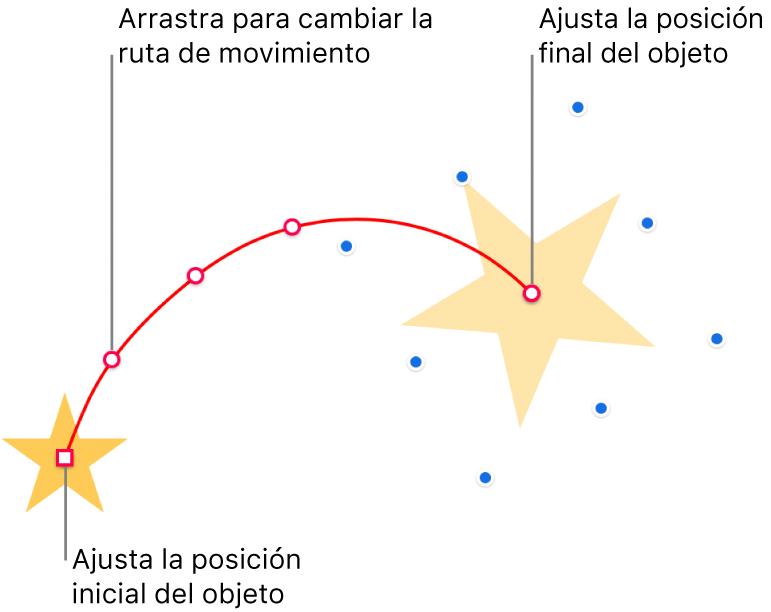 Un objeto con una ruta de movimiento curvada personalizada. Un objeto opaco muestra la posición inicial y uno fantasma, la final. Los puntos a lo largo de la ruta se pueden arrastrar para cambiar su forma.