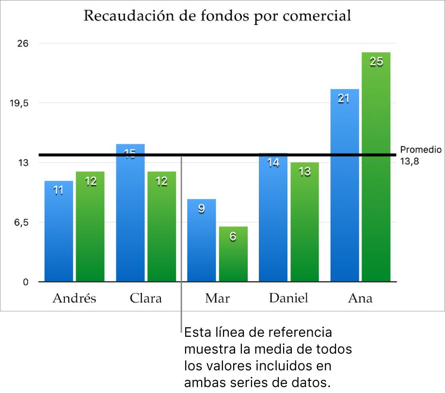 Una gráfica de columnas con una línea de referencia, que muestra el valor del promedio.