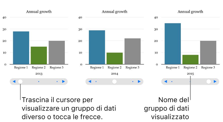 Tre fasi di un grafico interattivo, ciascuna delle quali mostra una serie di dati diversi.