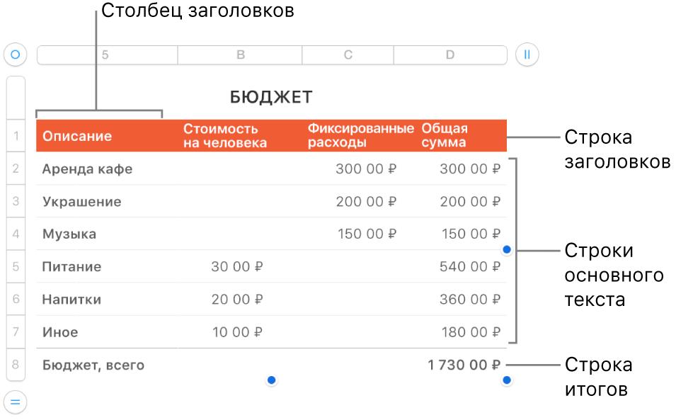 Таблица со строками и столбцами заголовков, основного текста и итогов, а также манипуляторами для добавления или удаления строк и столбцов.