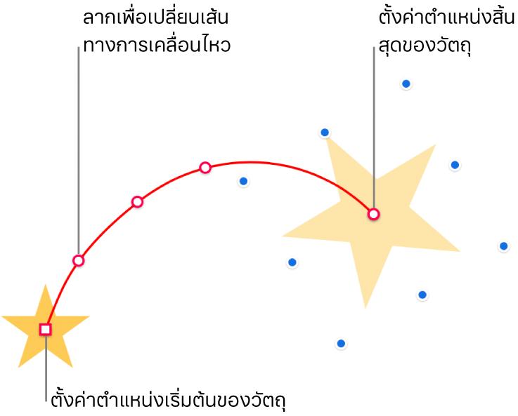 วัตถุที่มีเส้นทางการเคลื่อนไหวที่กำหนดเองแบบโค้ง วัตถุทึบแสงที่แสดงตำแหน่งเริ่มต้น และวัตถุหลอนที่แสดงตำแหน่งสิ้นสุด สามารถลากจุดบนเส้นทางเพื่อเปลี่ยนรูปร่างของเส้นทางได้