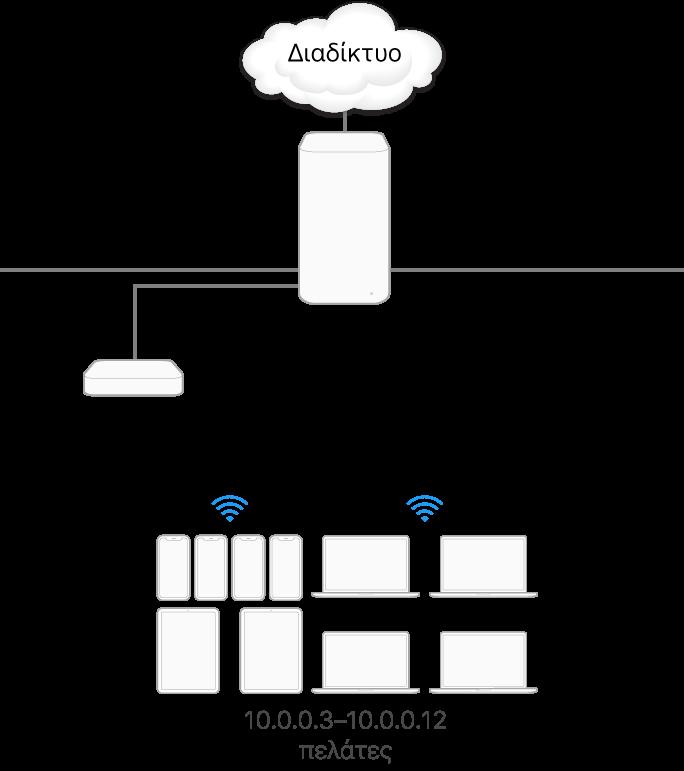 Ένας μεμονωμένος διακομιστής cache υποδικτύου.