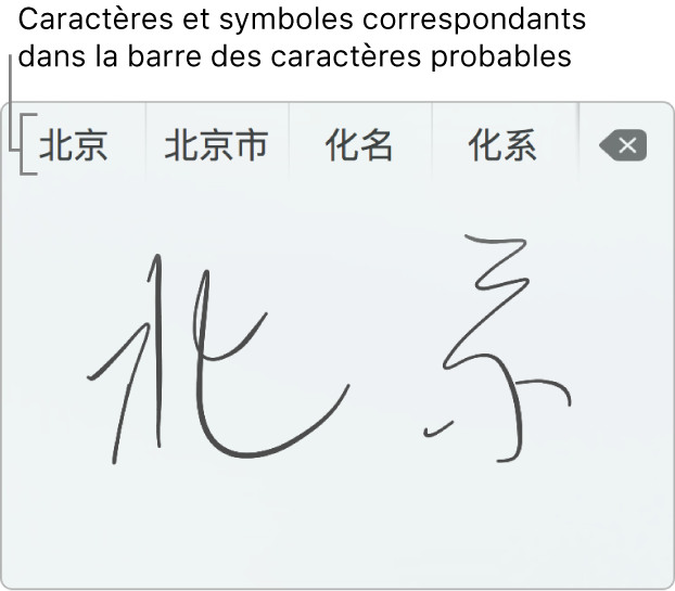 La fenêtre «Écriture sur le trackpad» affichant le mot «Pékin» écrit à la main en chinois simplifié. Au fur et à mesure que vous tracez des caractères sur le trackpad, la barre de propositions (en haut de la fenêtre «Écriture sur le trackpad») affiche les caractères et symboles susceptibles de correspondre. Touchez une proposition pour la sélectionner.