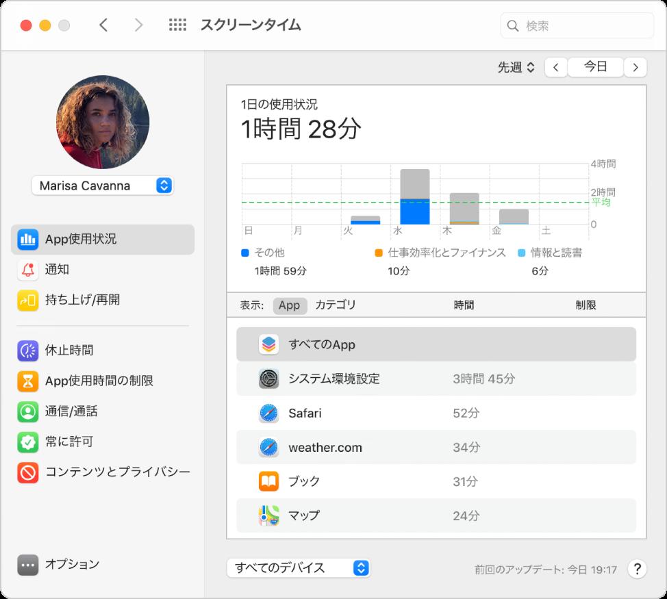 スクリーンタイムの「App使用状況」パネル。ファミリー共有グループの子供のApp使用状況が表示されています。