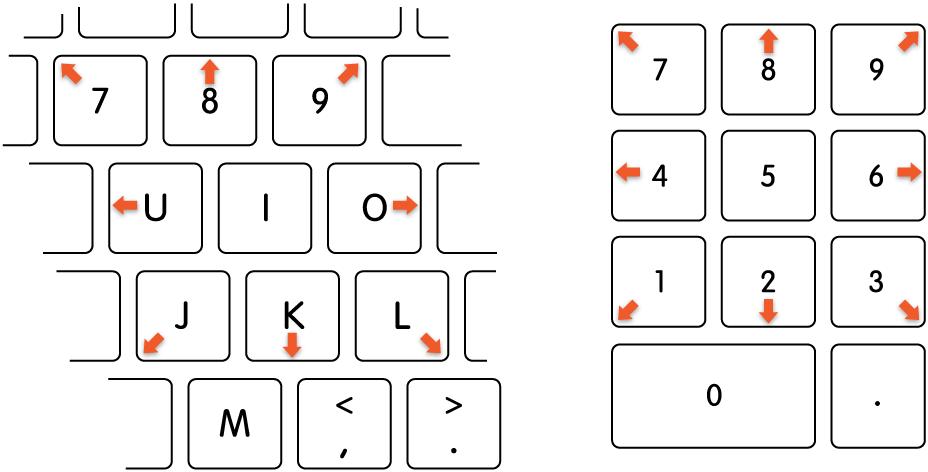Клавіші, за допомогою яких можна рухати курсор, коли ввімкнено функцію «Керування курсором з клавіатури».
