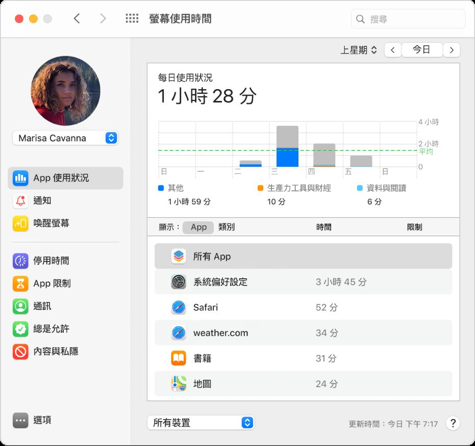 「螢幕使用時間」「App 使用狀況」面板,顯示「家人共享」群組中孩子的 App 使用狀況。