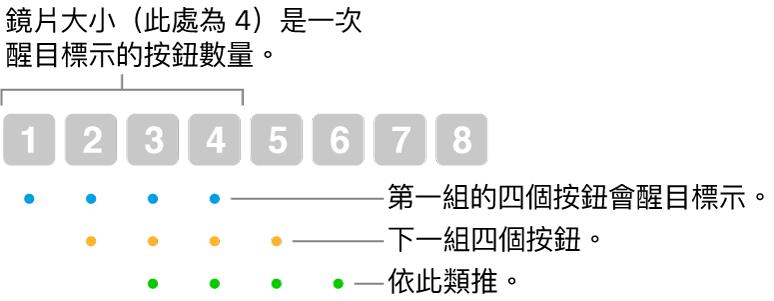 「滑動和步驟」運作方式的圖例:醒目標示四個一組的按鈕(鏡頭大小),接著下一組四個按鈕,依此類推並以重疊順序顯示。