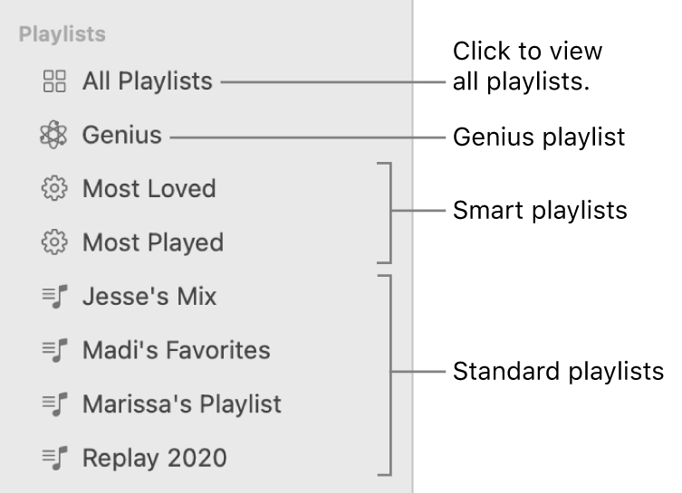 The Music sidebar showing the various types of playlists: Genius, Smart, and standard playlists. Click All Playlists to view all of them.