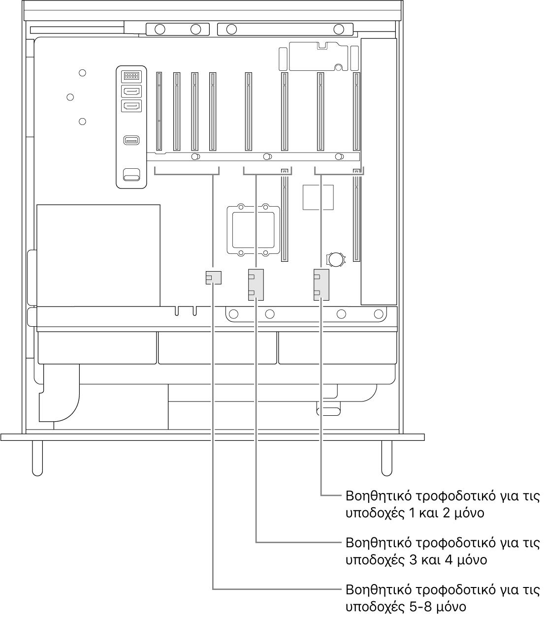 Η πλευρά του Mac Pro ανοιχτή με επεξηγήσεις που υποδεικνύουν ποιες θέσεις σχετίζονται με ποιους βοηθητικούς συνδέσμους τροφοδοσίας.