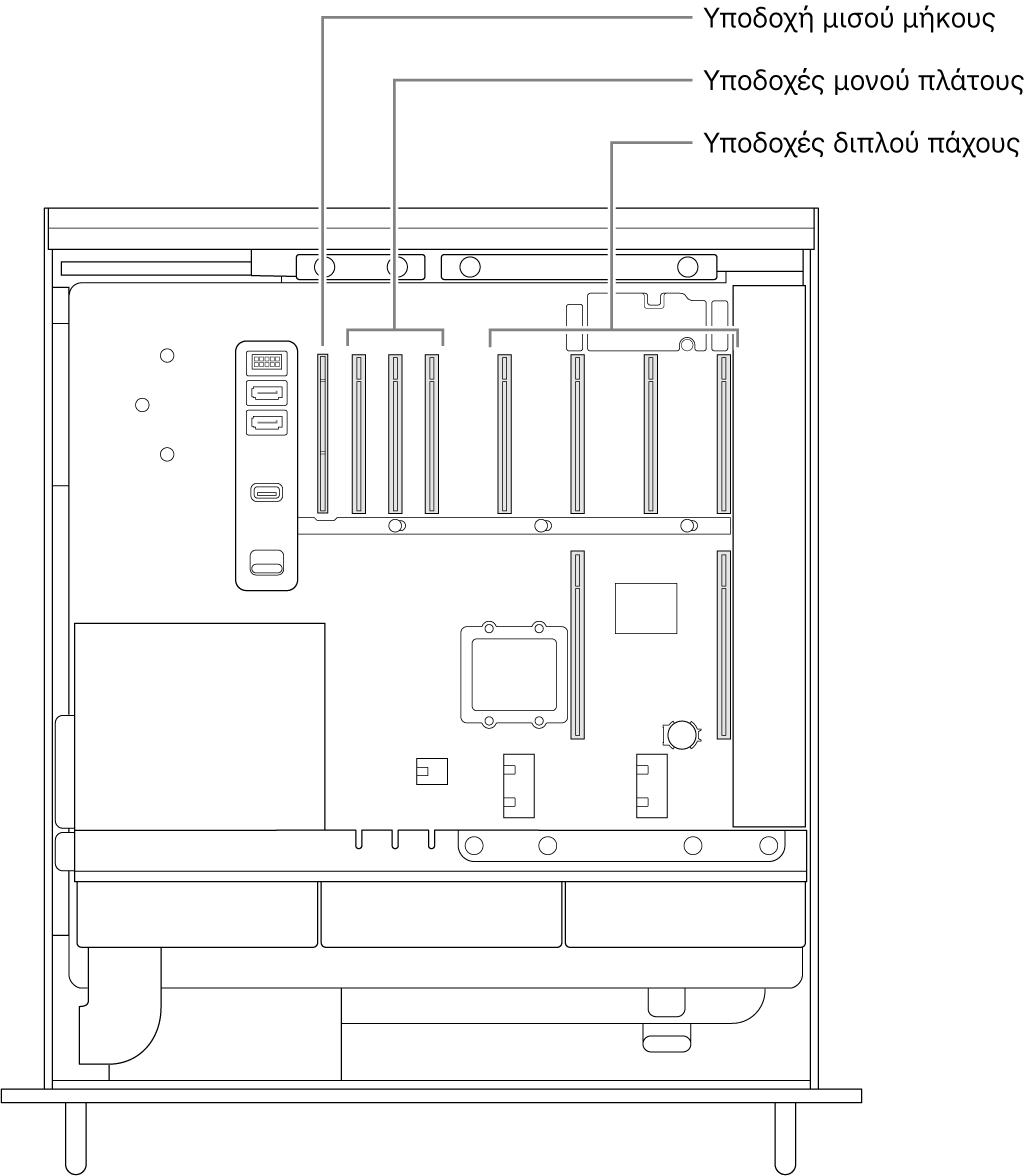 Η πλευρά του Mac Pro ανοιχτή με επεξηγήσεις που υποδεικνύουν τις θέσεις των τεσσάρων υποδοχών διπλού εύρους, των τριών υποδοχών μονού εύρους και της υποδοχής μισού μήκους.