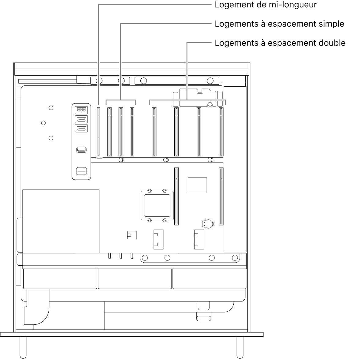 Le côté du MacPro ouvert avec des légendes pour indiquer les emplacements des quatre logements double largeur, des trois logements simple largeur et du logement demi-longueur.