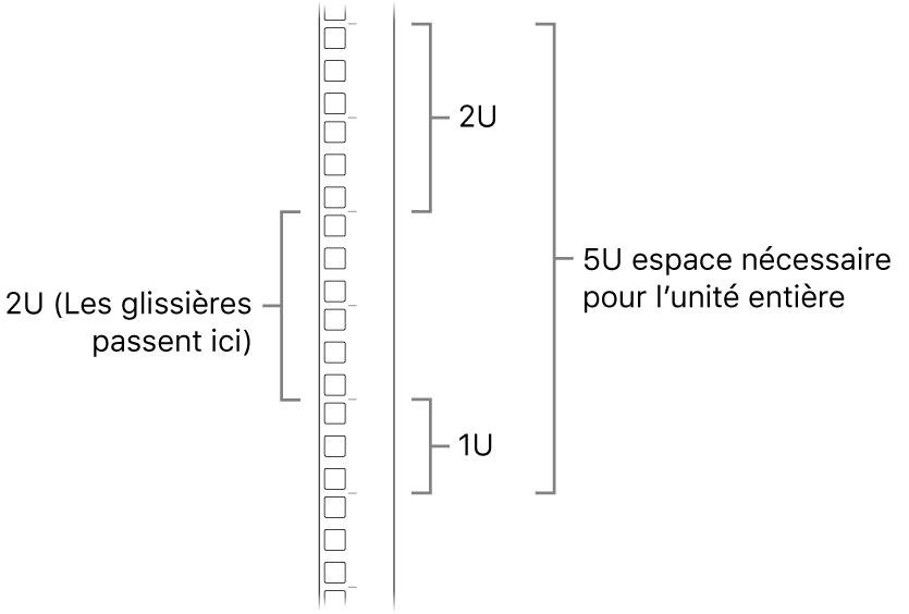 Le côté d'un rack avec les unités requises pour l'installation d'un MacPro.