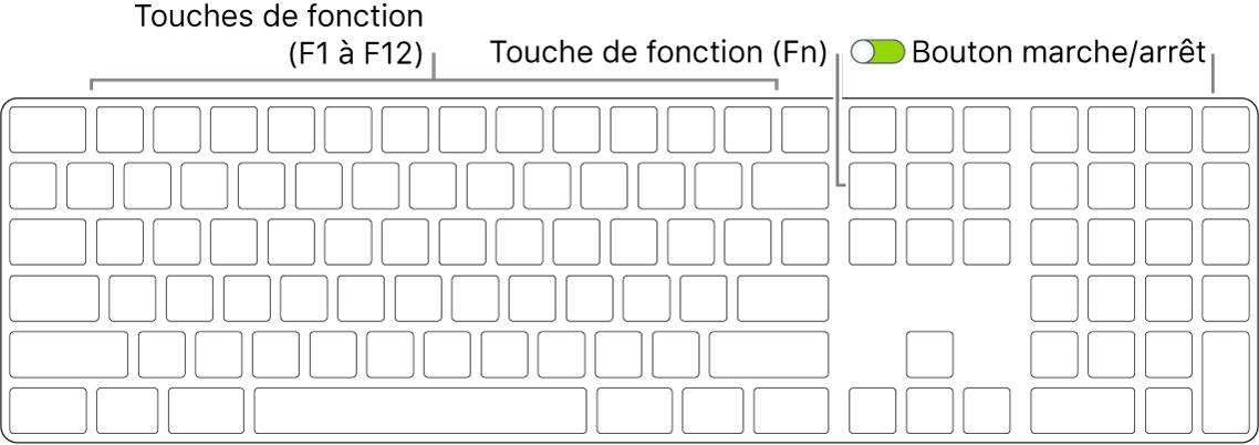 MagicKeyboard présentant la touche de fonction (Fn) dans le coin inférieur gauche et le bouton marche/arrêt dans le coin supérieur droit du clavier.