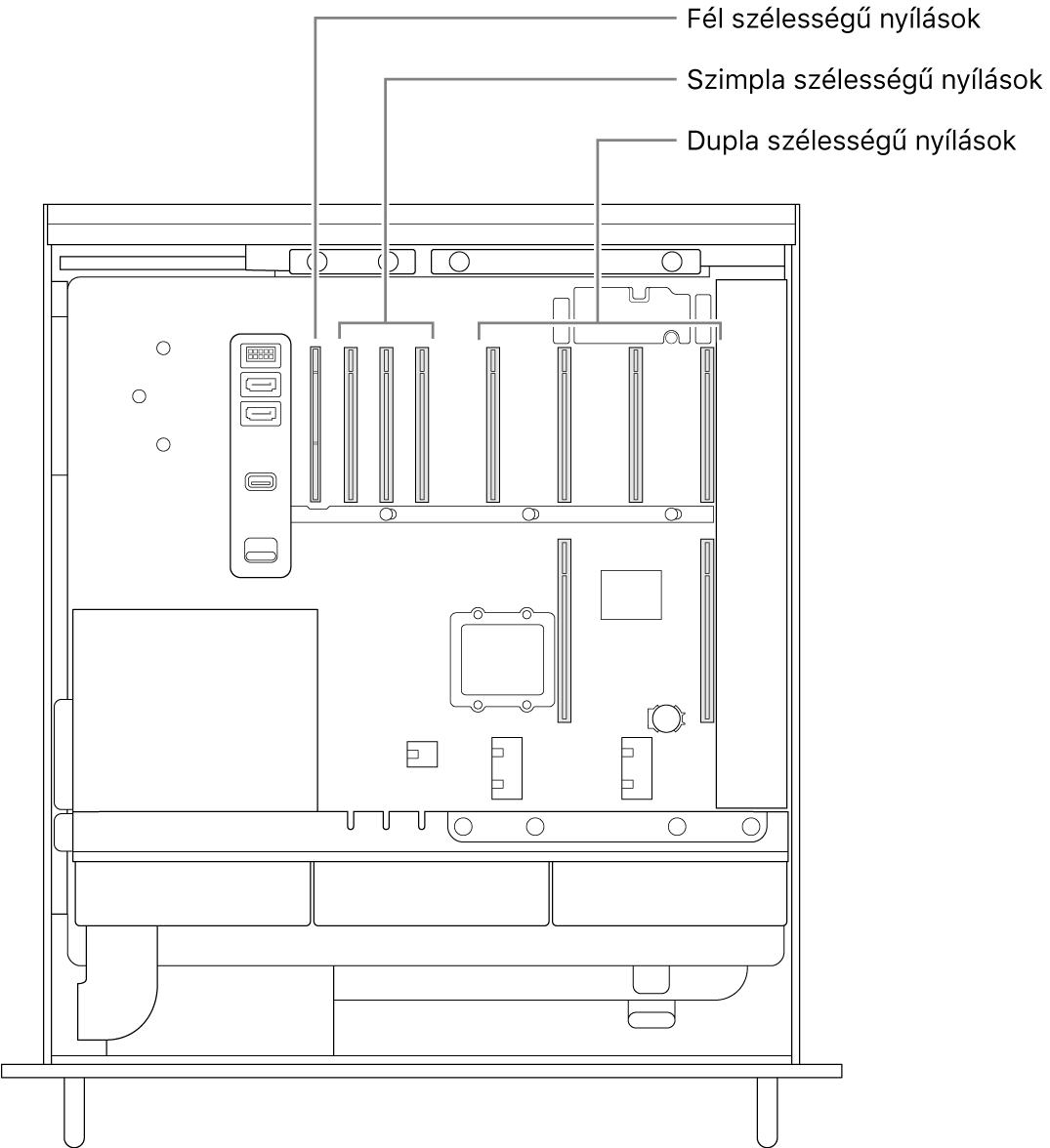 A MacPro nyitott oldalának képe, amelyen ábrafeliratok mutatják a négy dupla szélességű foglalat, a három egyszeres szélességű foglalat és az egy fél egység hosszú foglalat helyét.