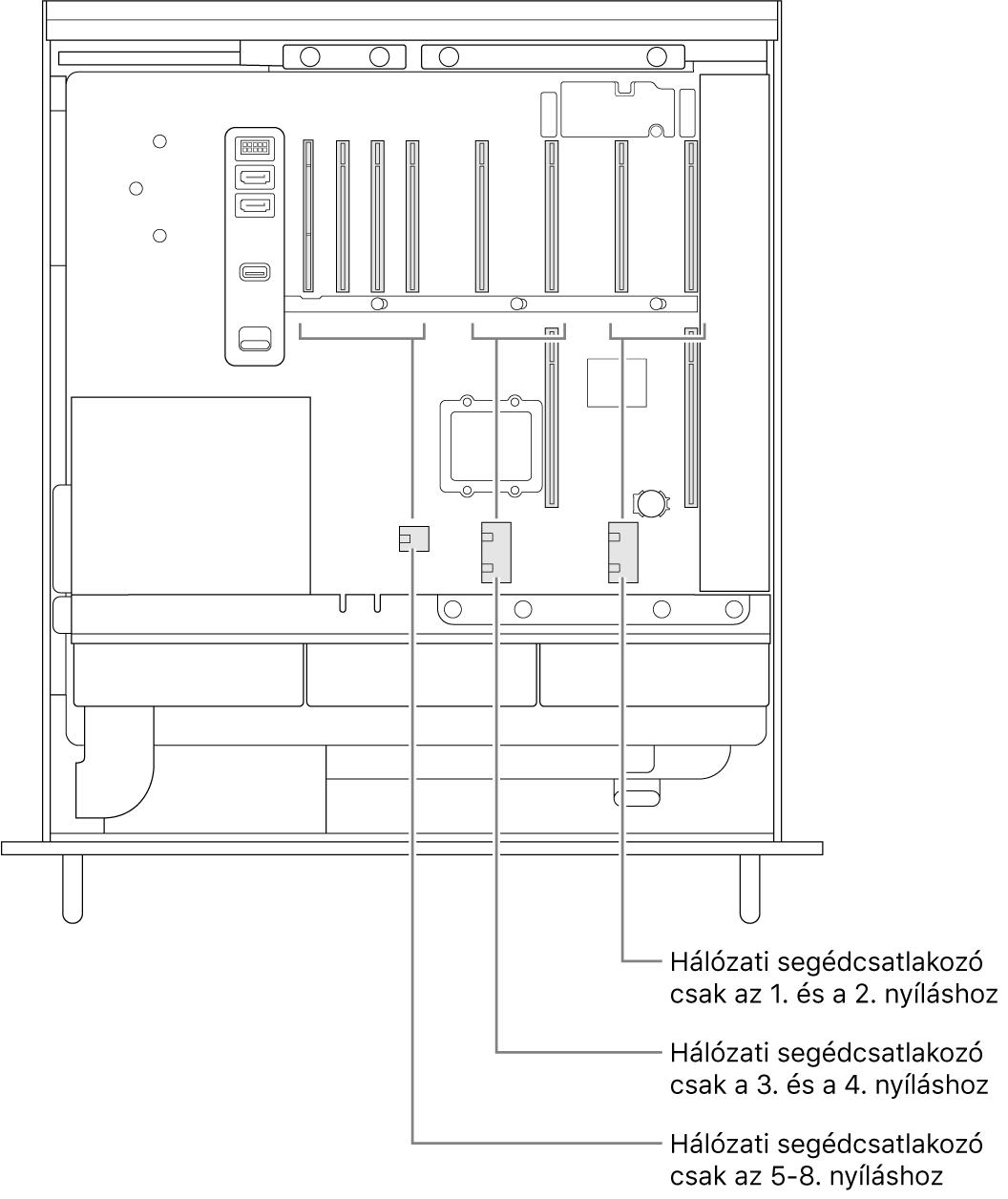 A Mac Pro nyitott oldalának képe, ahol ábrafeliratok mutatják, hogy melyik foglalat, melyik kiegészítő tápcsatlakozóhoz tartozik.