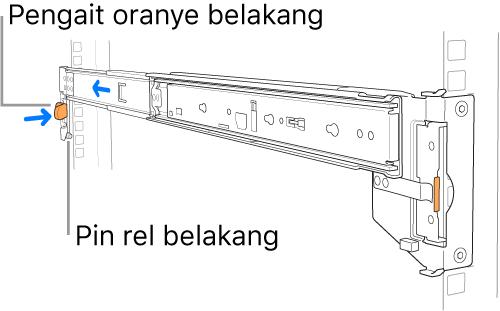 Rangka rel mengilustrasikan lokasi pin dan kait rel belakang.