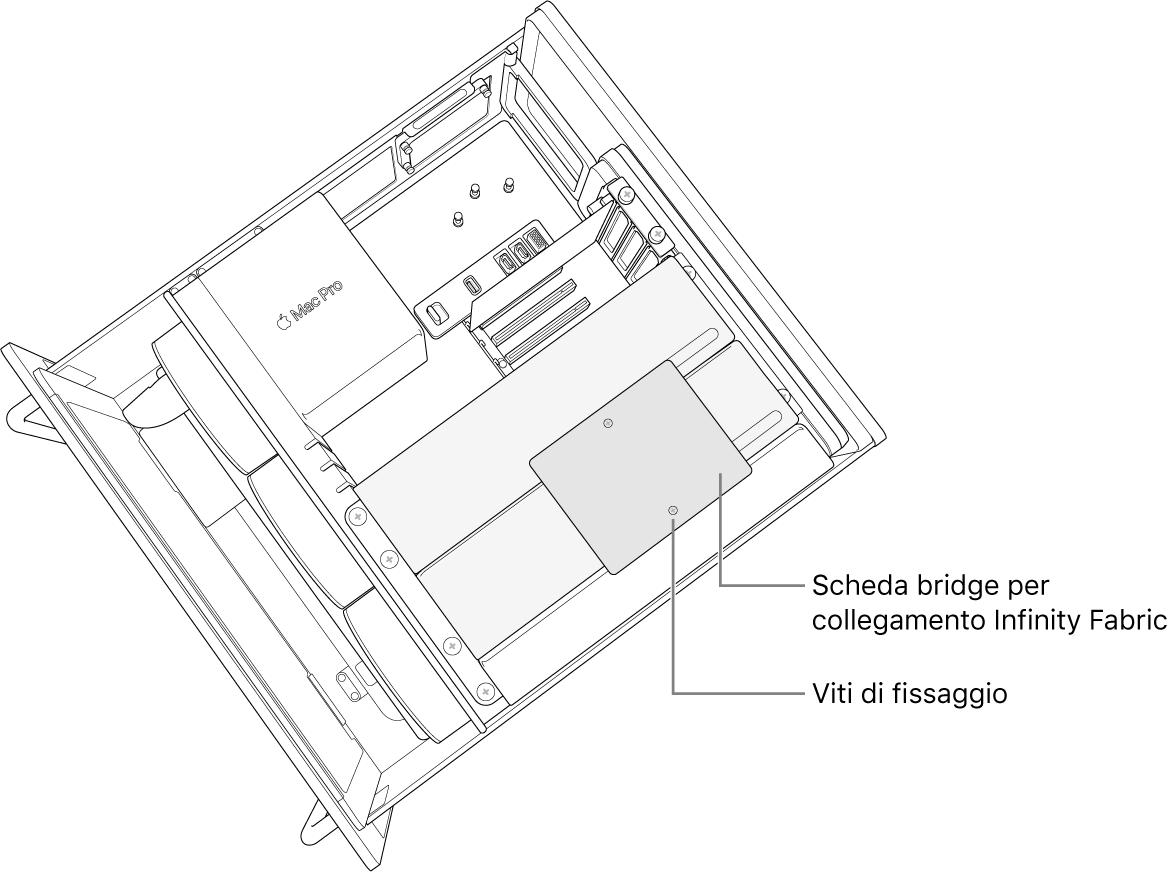 Scheda bridge installata tra due moduli Radeon Pro Vega II.