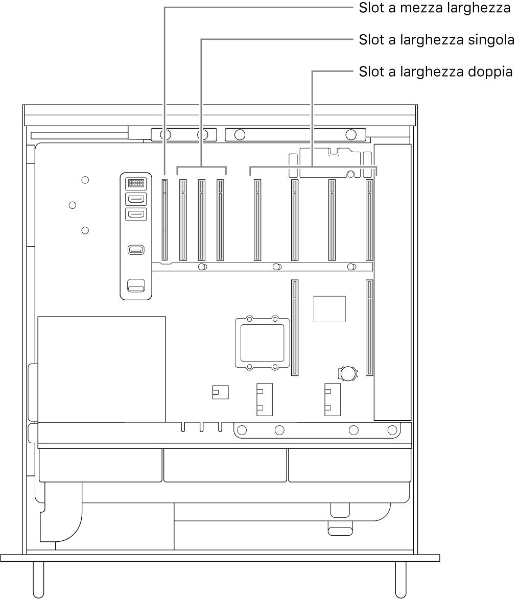 Il lato aperto di Mac Pro con didascalie che mostrano dove sono posizionati i quattro slot doppi, i tre slot singoli e lo slot a lunghezza media.