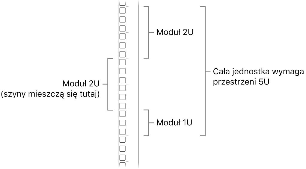 Widok szafy serwerowej zboku obrazujący jednostki przestrzeni wymagane do zamontowania Maca Pro.
