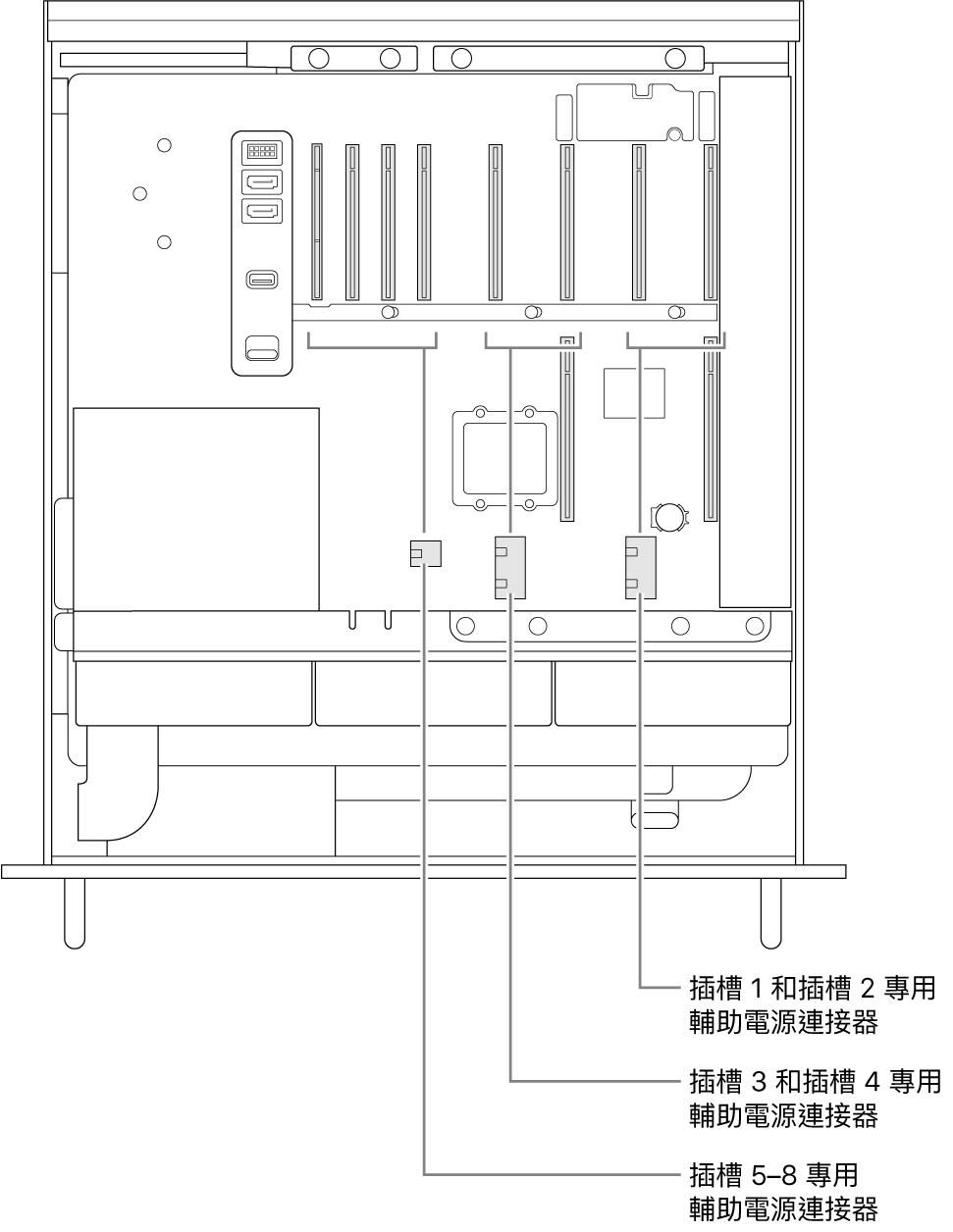 Mac Pro 的側面打開並帶有圖說,顯示哪些插槽與哪些輔助電源連接器有關。