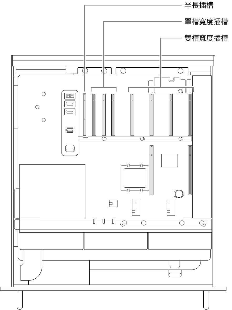 Mac Pro 的側面打開並帶有圖說,顯示了四個雙槽寬度插槽、三個單槽寬度插槽以及半長插槽的位置。