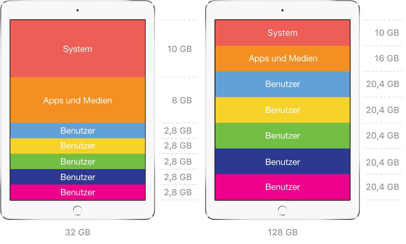 """Beispiele für Benutzerspeicherplatz mit """"Geteiltes iPad"""""""